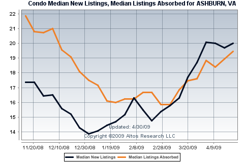 New Listings and Absorbed Listing for Condos/Townhomes