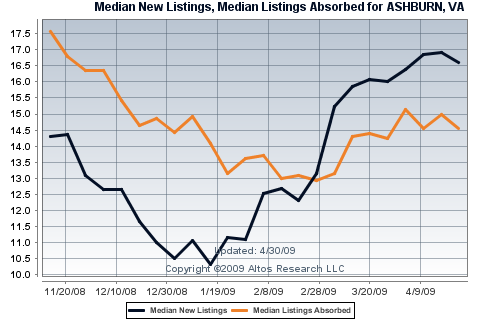 New Listings and Absorbed Listings for Single Family Homes