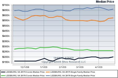 Median Price of Leesburg Homes Since November '08