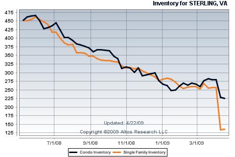 Sterling Inventory