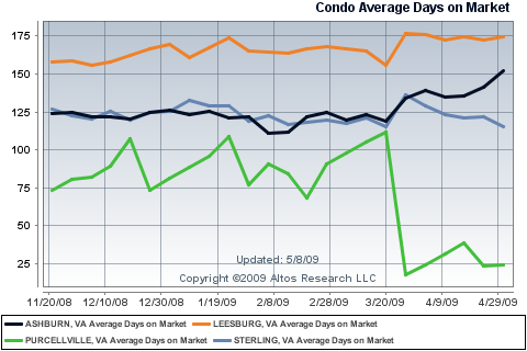 Average Days on Market for Condos/Townhomes