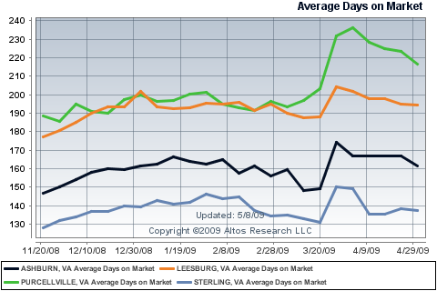 Average Days on Market for Single Family Homes