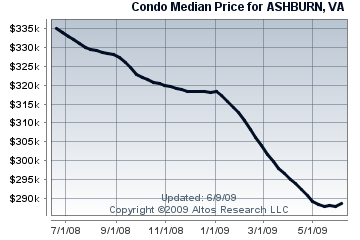 Ashburn Condo/ Townhome Median Price