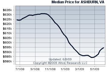 Ashburn Single Family Median Price