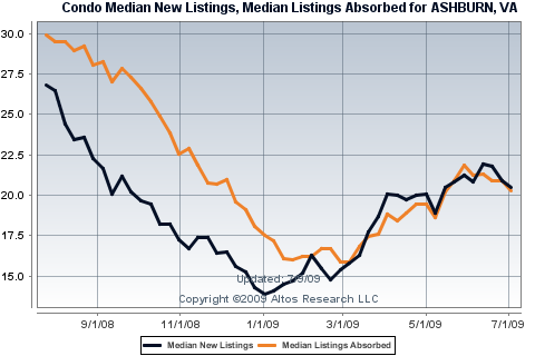 Condo & Townhome New and Absorbed Listings