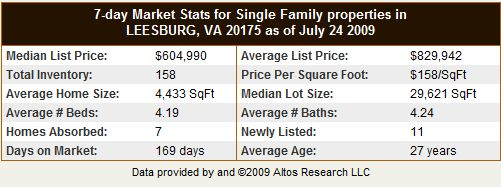 Leesburg VA 20175 Single Family Home Statistics