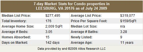 Leesburg VA 20176 Condo and Townhome Statistics