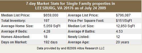 Leesburg VA 20176 Single Family Home Statistics