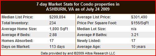 Ashburn Condo and Townhome Statistics