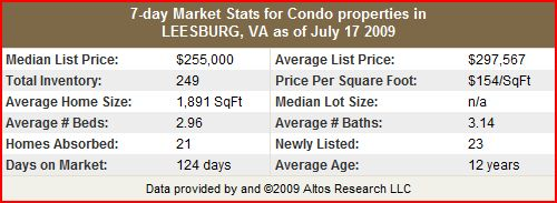 Leesburg Condo and Townhome Stats