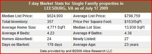 Leesburg Single Family Home Stats