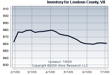 Condo & Townhome Inventory