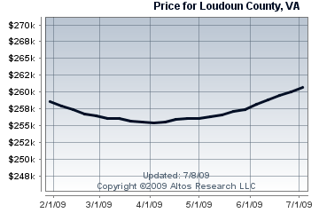 Condo & Townhome Median Price