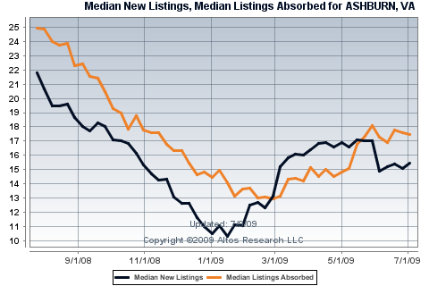 Single Family Home New and Absorbed Listings