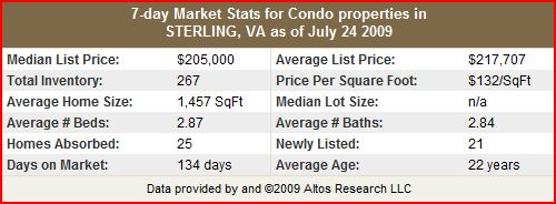 Sterling Condo and Townhome Stats