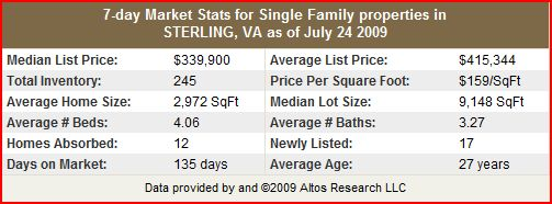 Sterling Single Family Home Stats