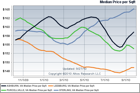 Median Price per square foot for Loudoun Single family homes