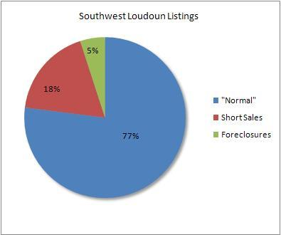 Percentage of distressed to normal sales in southwest Loudoun