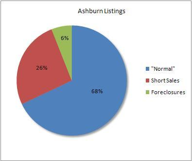 Percentage of distressed to normal sales in Ashburn