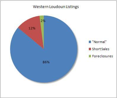 Percentage of distressed to normal sales in western Loudoun