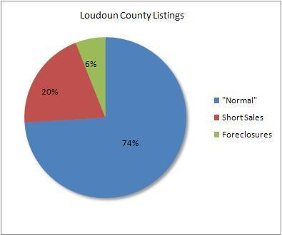 Percentage of distressed active listings in Loudoun County