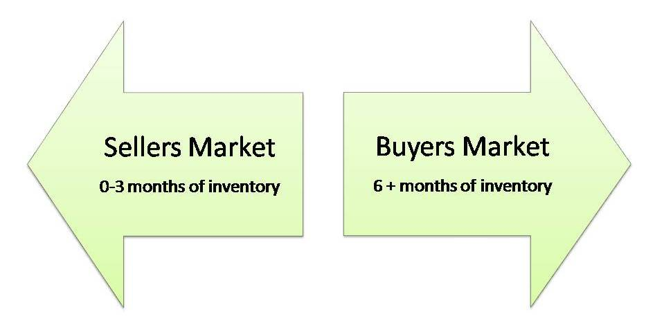 Anything between 3 and 6 months is considered a balanced market