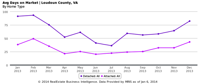 2013 Avg Days on Market - Loudoun County, VA