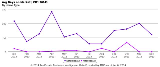 Avg Days on Market - ZIP- 20141