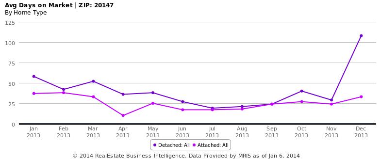 Avg Days on Market - ZIP- 20147