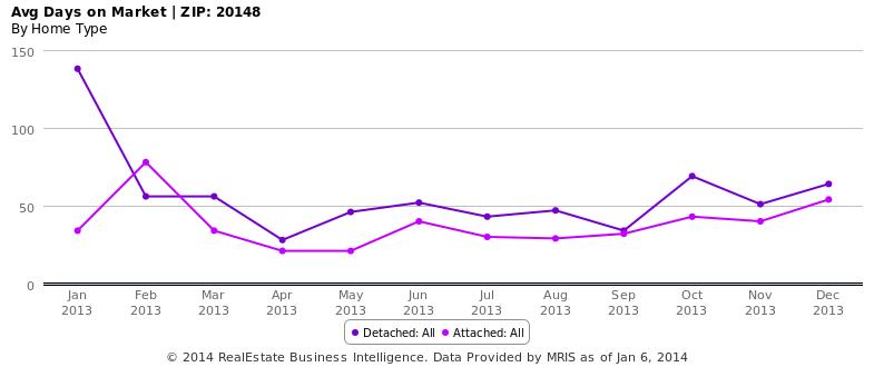 Avg Days on Market - ZIP- 20148